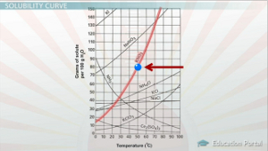 KNO3 Example Solubility Curve