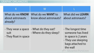 Exploring unfamiliar concepts through reading study kwl chart image ccuart Image collections