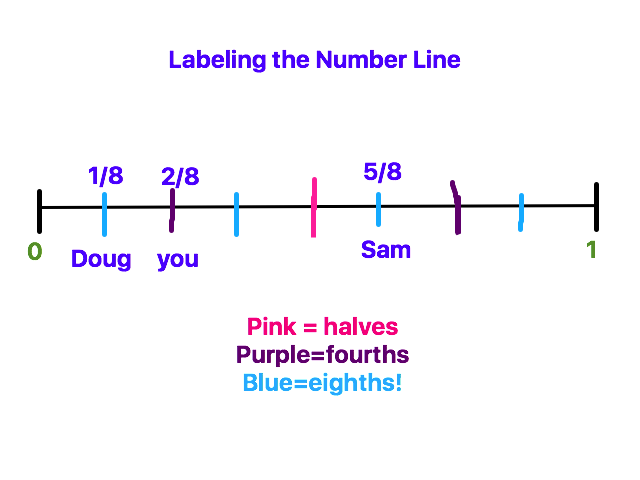 labeled number line