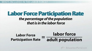 Labor Force Participation Rate Formula