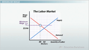 Minimum wage and its effects on employment video for Marke minimum