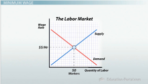 Minimum wage and its effects on employment video lesson labor market supply demand graph fandeluxe Image collections