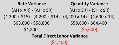 Labor Rate Variance: Definition & Formula - Video & Lesson