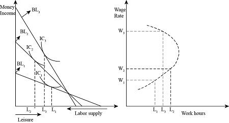 Draw and explain a backward bending labor supply curve  Use