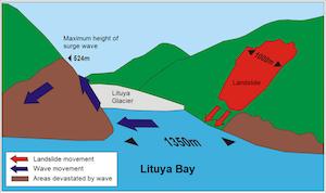 What Causes a Tsunami? - Lesson for Kids   Study.com