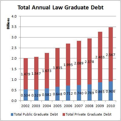 law school debt