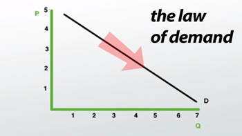 Negative Slope Lines: Definition & Examples - Video & Lesson