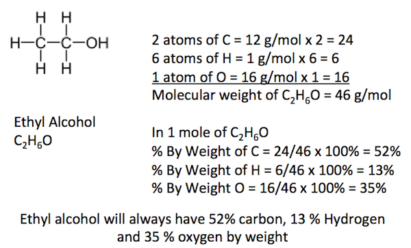 Law of Definite Proportions in Ethyl Alcohol