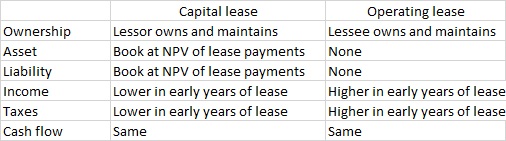 Capital Vs Operating Lease >> Capital Lease Vs Operating Lease In Accounting Study Com