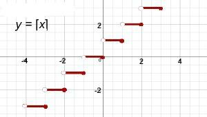 Le Ast function definition equation exles lesson