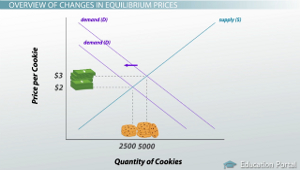 how does price affect quantity demanded