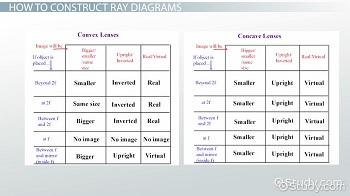 ray diagrams lenses physics lab video lesson transcript. Black Bedroom Furniture Sets. Home Design Ideas