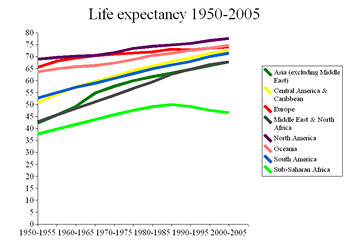 Graph of life expectancy
