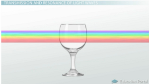 Light Waves Glass Example
