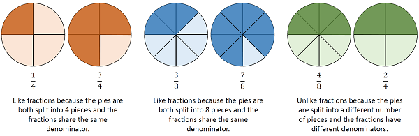 What Are Like Fractions? - Definition & Examples - Video ...