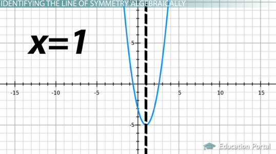 what is a line of symmetry