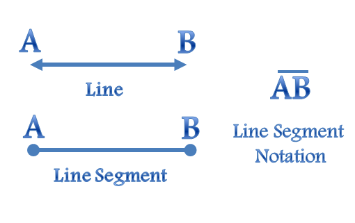 Drawing Lines Segments And Rays : What is a line segment in geometry definition formula