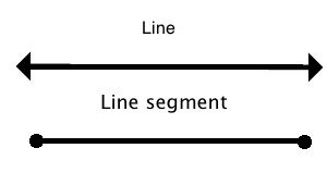 You can see a line versus a line segment.