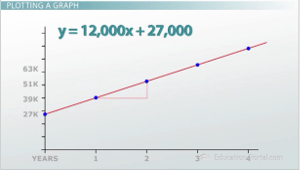 Linear Equation Graph Example