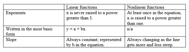 How to Recognize Linear Functions vs NonLinear Functions Video – Linear and Nonlinear Functions Worksheet
