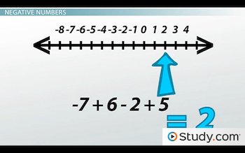 number line for example