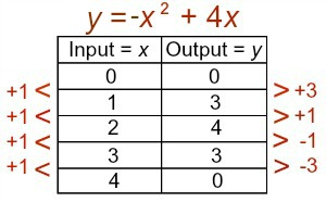 identifying linear nonlinear functions using graphs tables. Black Bedroom Furniture Sets. Home Design Ideas
