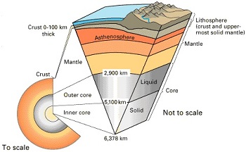 interpreting diagrams of earth\u0027s spheres study com Earth Systems Diagram lithosphere