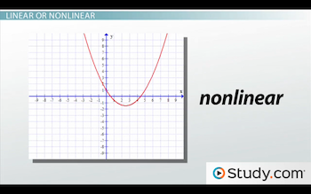 how to get graph with negative linear