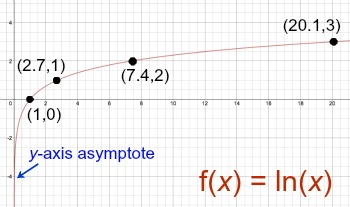 How to Graph ln(x) - Video & Lesson Transcript | Study.com