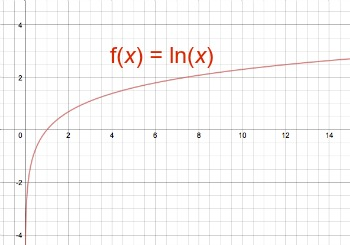how to draw ln graph