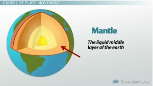 Location of Mantle