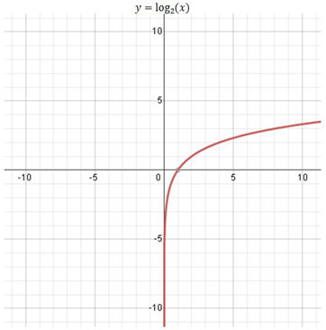 Basic Graphs & Shifted Graphs of Logarithmic Functions ...