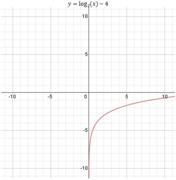 basic graphs amp shifted graphs of logarithmic functions
