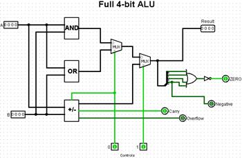Building an ALU Using Logisim | Study com
