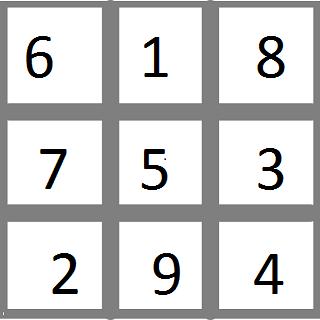 How to Solve Magic Squares | Study com