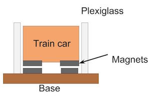 Maglev Train Science Project | Study com