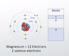 Valence electron definition configuration example video diagram of magnesium atom ccuart Choice Image