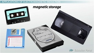 Magnetic Storage Examples