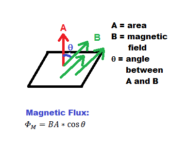 Lenz's Law, Magnetic Flux and Motional EMF - Video & Lesson