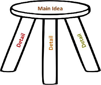 Implied Main Idea Passages 4th Grade - implied main idea ...