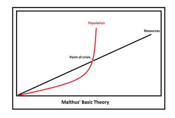 malthusian theory of population growth definition overview  malthusian theory of population
