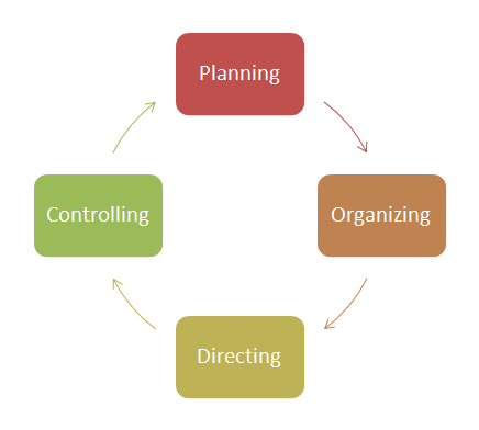 planning organizing leading controlling Learn about skills and practices in organizational management in this topic from the free management library  including planning, organizing, leading and .