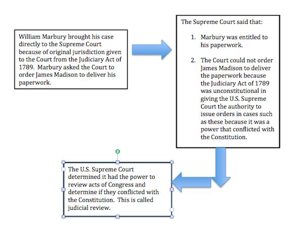 judicial process essay