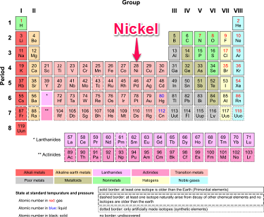 What is nickel definition explanation study nickel on the periodic table of the elements urtaz Gallery