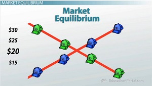 Market Equilibrum Chart