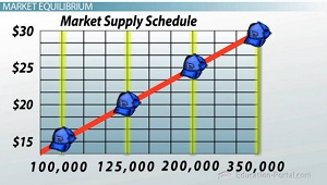 Market Supply Schedule Graph