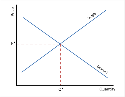 macroeconomics and equilibrium level Consumer and business confidence often reflect macroeconomic realities  in  this example, the level of output y0 at the equilibrium e0 is relatively far from the .