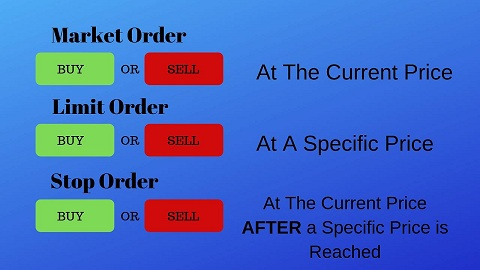 Trade Orders: Definition & Types | Study com