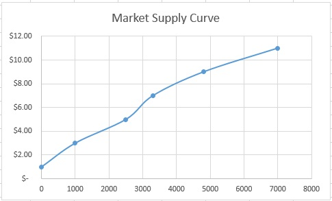 market_supply_curve