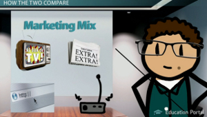 Marketing Mix Examples